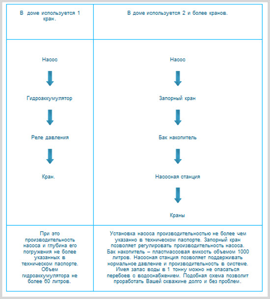 Рекомендации по эксплуатации фильтровых скважин
