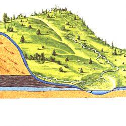 Водоносные горизонты