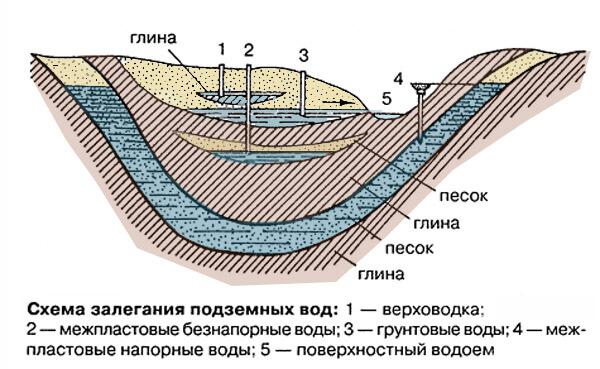 Напорны воды